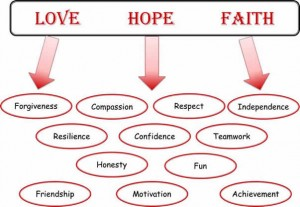 Love - Hope - Faith: Forgiveness, Compassion, Respect, Independence, Resilience, Confidence, Teamwork, Honesty, Fun, Frienship, Motivation, Achievement